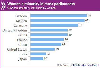 Women20in20parliaments20chart20eng